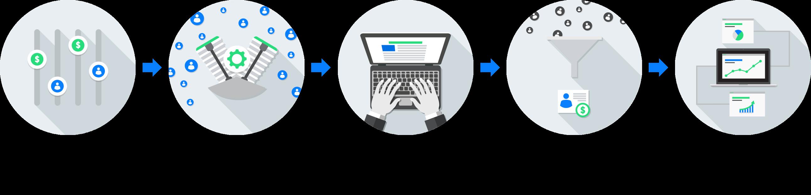 How it Works - Appcast Exchange